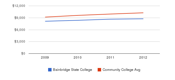 Bainbridge State College Out-State Tuition Fees&nbsp(2009-2012)