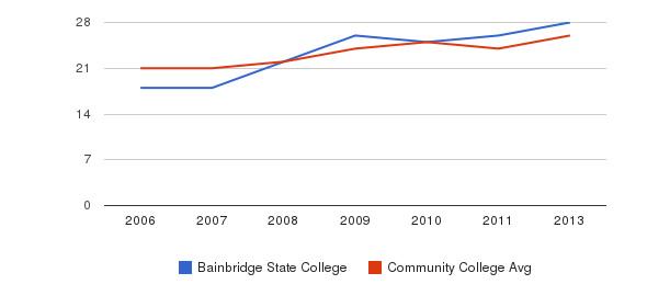 Bainbridge State College student staff&nbsp(2006-2013)