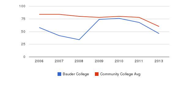 Bauder College Total Faculty&nbsp(2006-2013)
