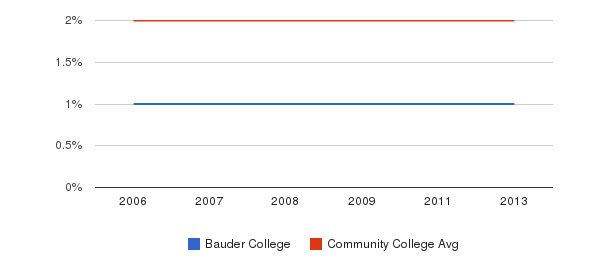 Bauder College Asian&nbsp(2006-2013)