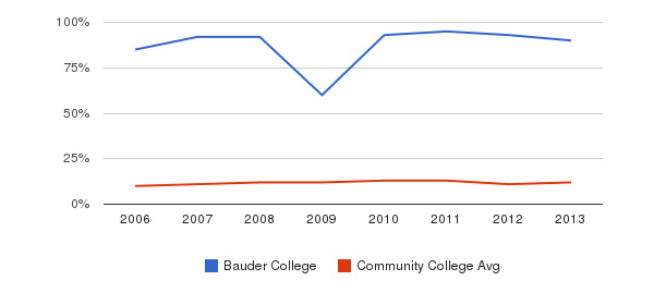 Bauder College Black&nbsp(2006-2013)