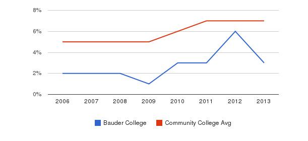 Bauder College Hispanic&nbsp(2006-2013)