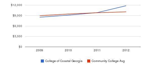 College of Coastal Georgia Out-State Tuition Fees&nbsp(2009-2012)