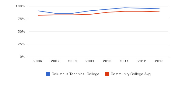 Columbus Technical College % Students Receiving Some Financial Aid&nbsp(2006-2013)
