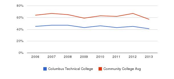 Columbus Technical College White&nbsp(2006-2013)