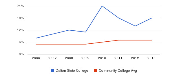 Dalton State College Hispanic&nbsp(2006-2013)
