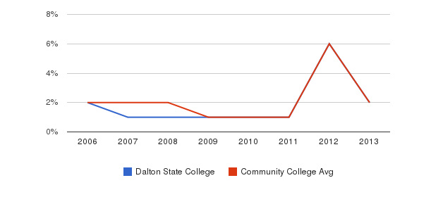 Dalton State College non_resident&nbsp(2006-2013)