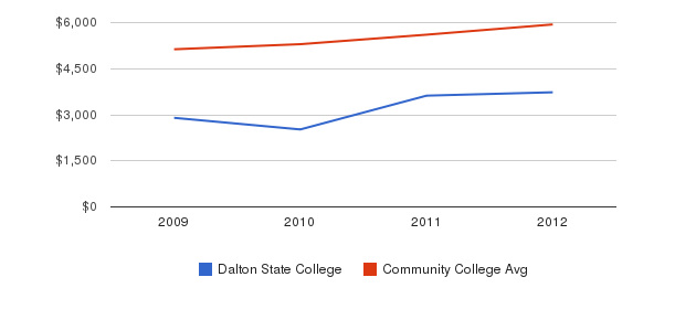 Dalton State College In-State Tuition Fees&nbsp(2009-2012)