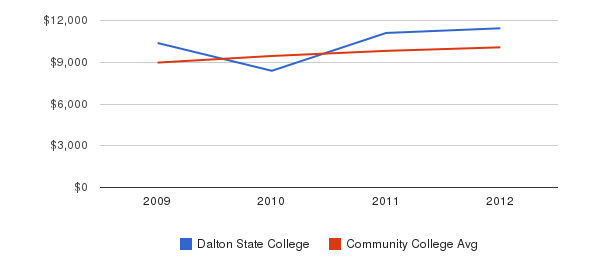 Dalton State College Out-State Tuition Fees&nbsp(2009-2012)