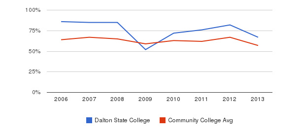 Dalton State College White&nbsp(2006-2013)