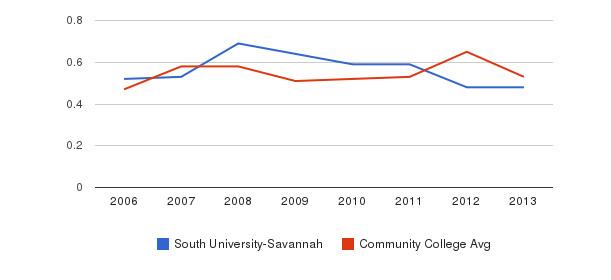South University-Savannah Diversity Score&nbsp(2006-2013)