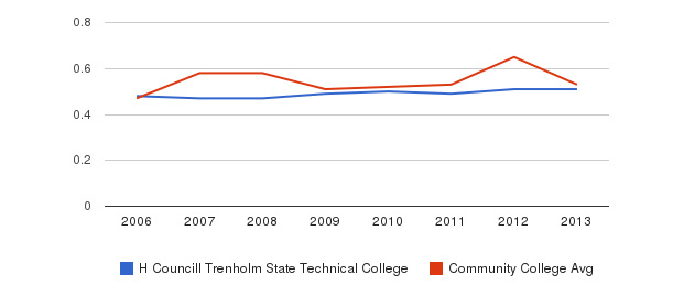 H Councill Trenholm State Technical College Diversity Score&nbsp(2006-2013)