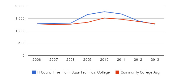 H Councill Trenholm State Technical College Total Enrollment&nbsp(2006-2013)