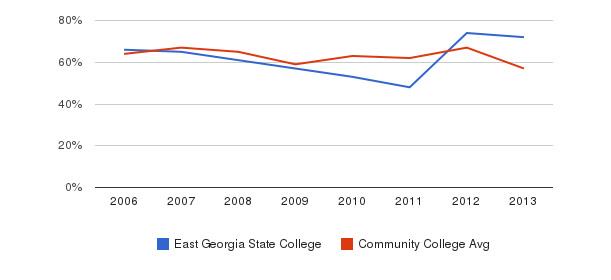 East Georgia State College White&nbsp(2006-2013)