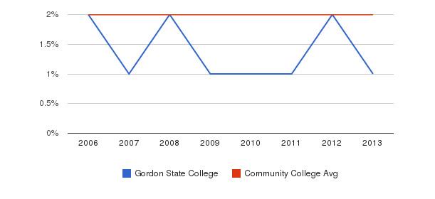 Gordon State College Asian&nbsp(2006-2013)