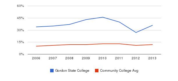 Gordon State College Black&nbsp(2006-2013)