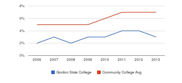Gordon State College Hispanic&nbsp(2006-2013)