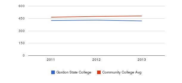 Gordon State College sat math&nbsp(2011-2013)