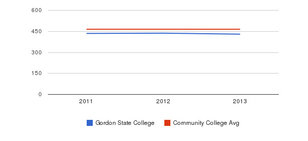 Gordon State College sat reading&nbsp(2011-2013)