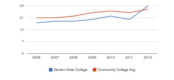 Gordon State College student staff&nbsp(2006-2013)
