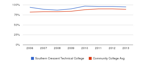 Southern Crescent Technical College % Students Receiving Some Financial Aid&nbsp(2006-2013)