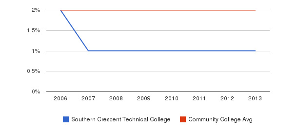 Southern Crescent Technical College Asian&nbsp(2006-2013)