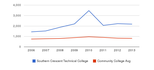 Southern Crescent Technical College Full-Time Students&nbsp(2006-2013)