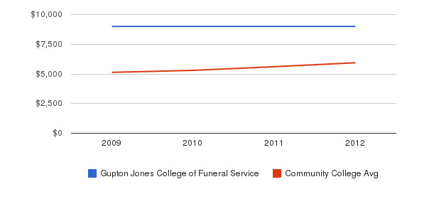 Gupton Jones College of Funeral Service In-State Tuition Fees&nbsp(2009-2012)