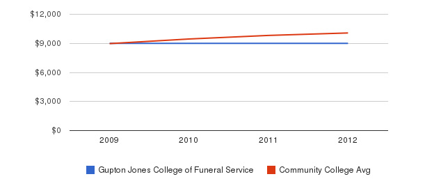 Gupton Jones College of Funeral Service Out-State Tuition Fees&nbsp(2009-2012)
