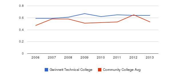 Gwinnett Technical College Diversity Score&nbsp(2006-2013)