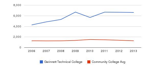 Gwinnett Technical College Total Enrollment&nbsp(2006-2013)