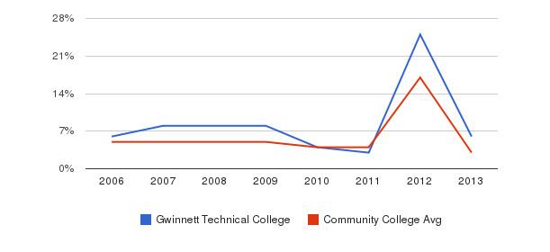 Gwinnett Technical College Unknown&nbsp(2006-2013)