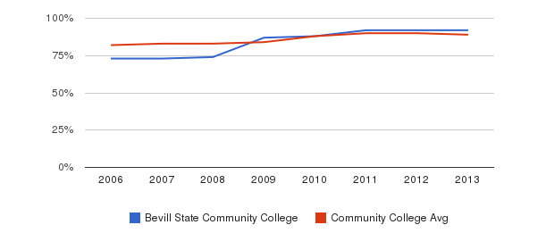 Bevill State Community College % Students Receiving Some Financial Aid&nbsp(2006-2013)