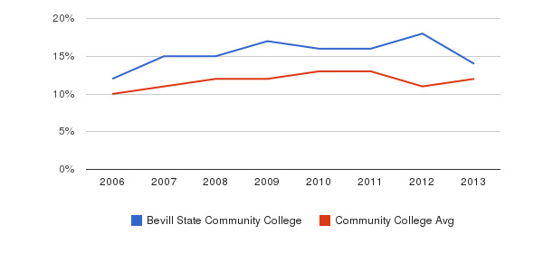 Bevill State Community College Black&nbsp(2006-2013)