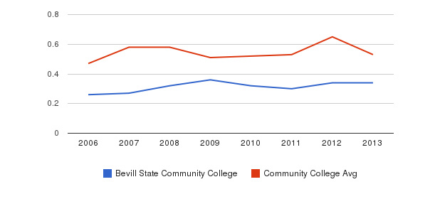 Bevill State Community College Diversity Score&nbsp(2006-2013)