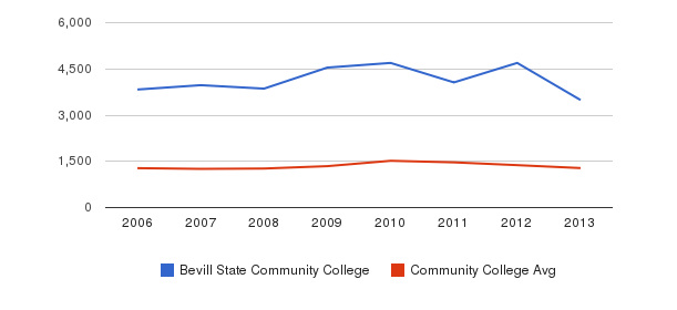 Bevill State Community College Total Enrollment&nbsp(2006-2013)