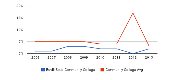Bevill State Community College Unknown&nbsp(2006-2013)