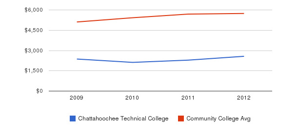 Chattahoochee Technical College In-State Tuition Fees&nbsp(2009-2012)