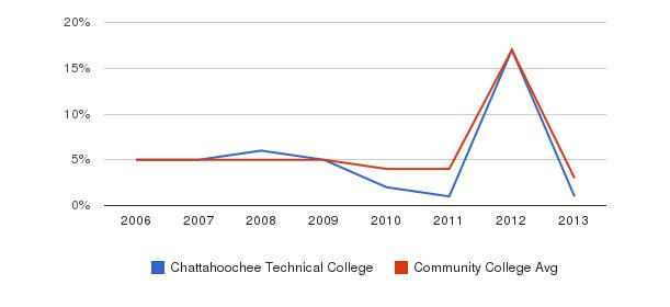 Chattahoochee Technical College Unknown&nbsp(2006-2013)