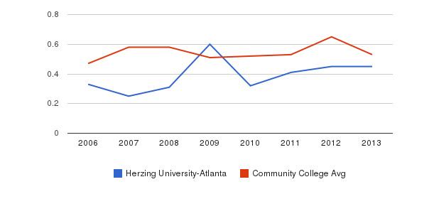 Herzing University-Atlanta Diversity Score&nbsp(2006-2013)