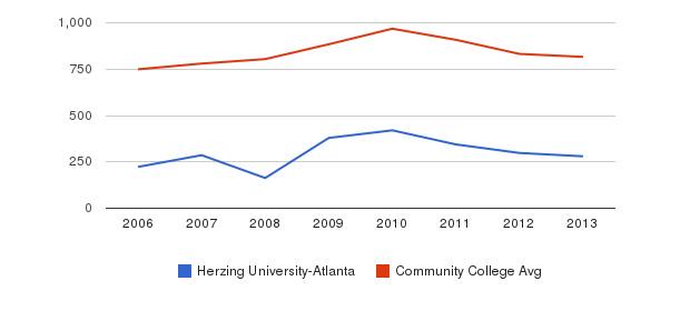Herzing University-Atlanta Full-Time Students&nbsp(2006-2013)