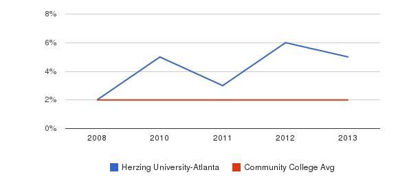 Herzing University-Atlanta More&nbsp(2008-2013)
