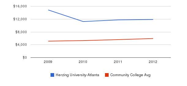 Herzing University-Atlanta In-State Tuition Fees&nbsp(2009-2012)