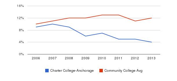 Charter College-Anchorage Black&nbsp(2006-2013)