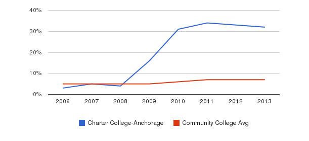 Charter College-Anchorage Hispanic&nbsp(2006-2013)