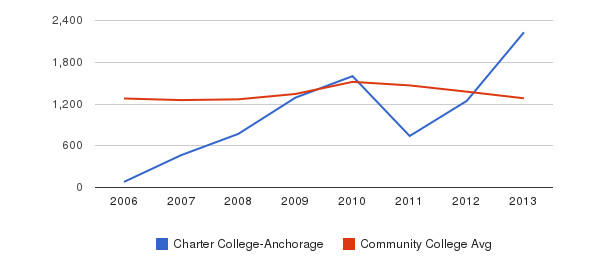 Charter College-Anchorage Total Enrollment&nbsp(2006-2013)