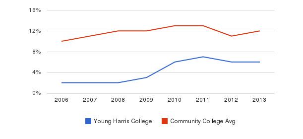 Young Harris College Black&nbsp(2006-2013)