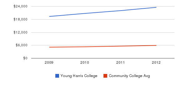 Young Harris College In-State Tuition Fees&nbsp(2009-2012)