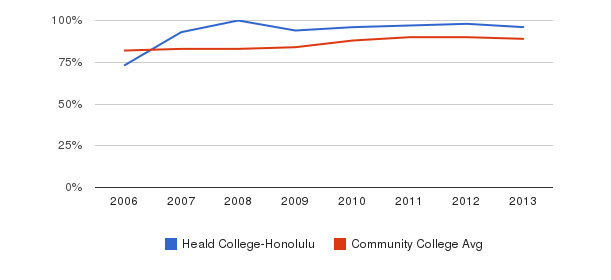 Heald College-Honolulu % Students Receiving Some Financial Aid&nbsp(2006-2013)
