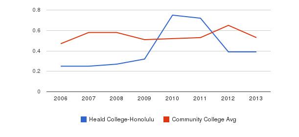 Heald College-Honolulu Diversity Score&nbsp(2006-2013)